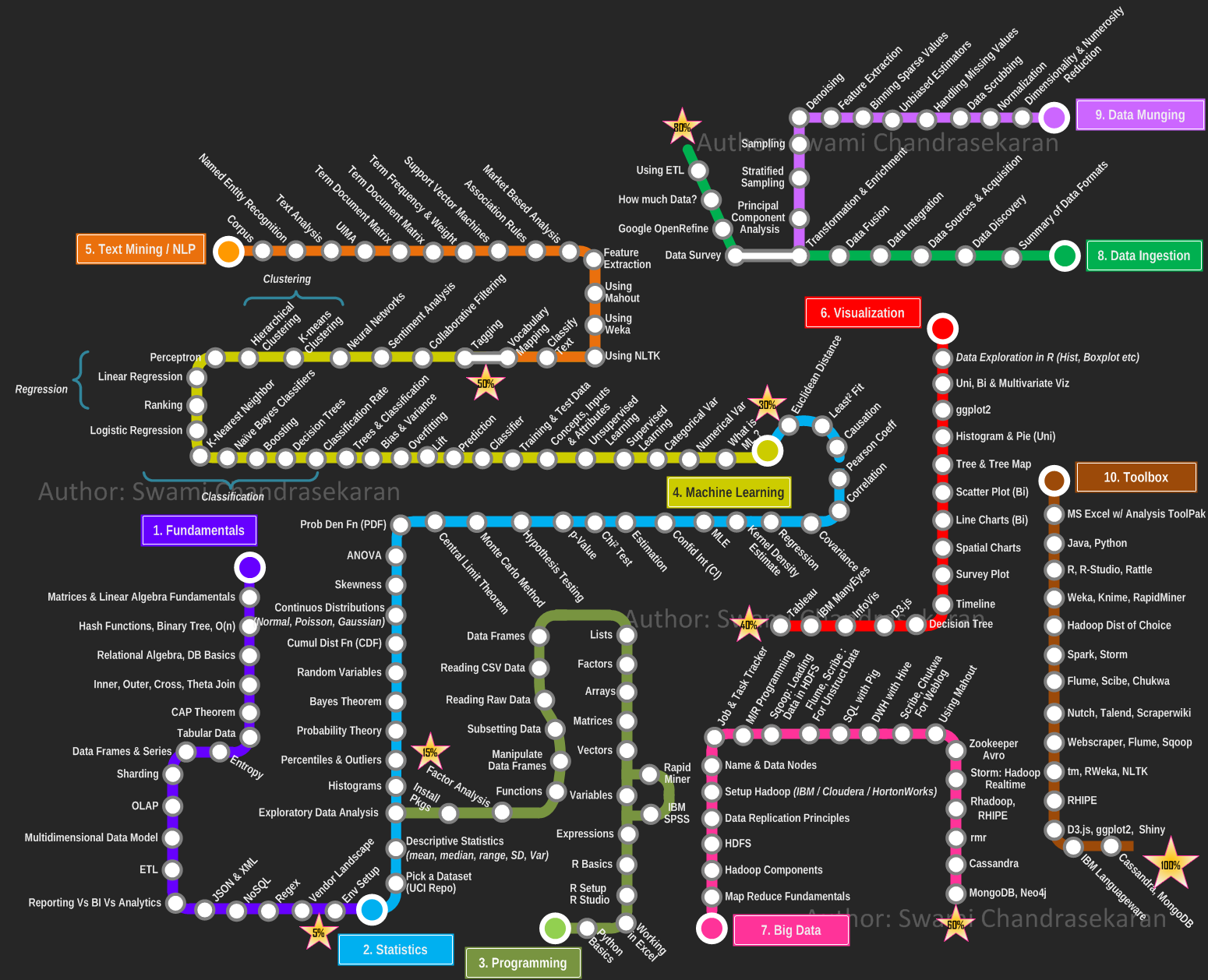 Technology Roadmap Subway Map.Becoming A Data Scientist Curriculum Via Metromap Pragmatic